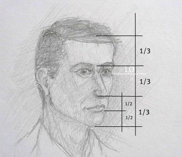 Poluprofil - tročetvrtinski portret